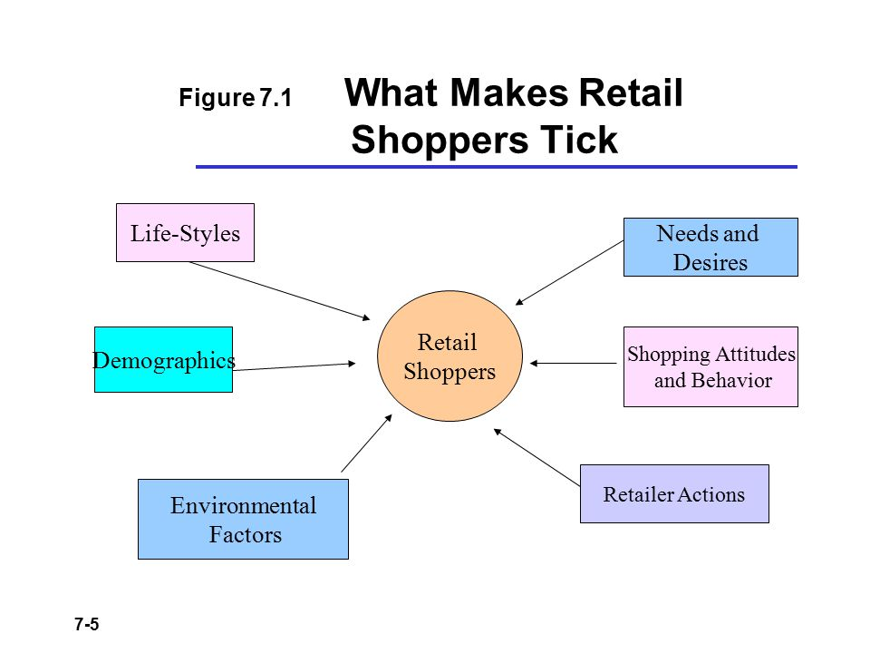 7-5 Figure 7.1 What Makes Retail Shoppers Tick Retail Shoppers Life-Styles Demographics Environmental Factors Retailer Actions Shopping Attitudes and