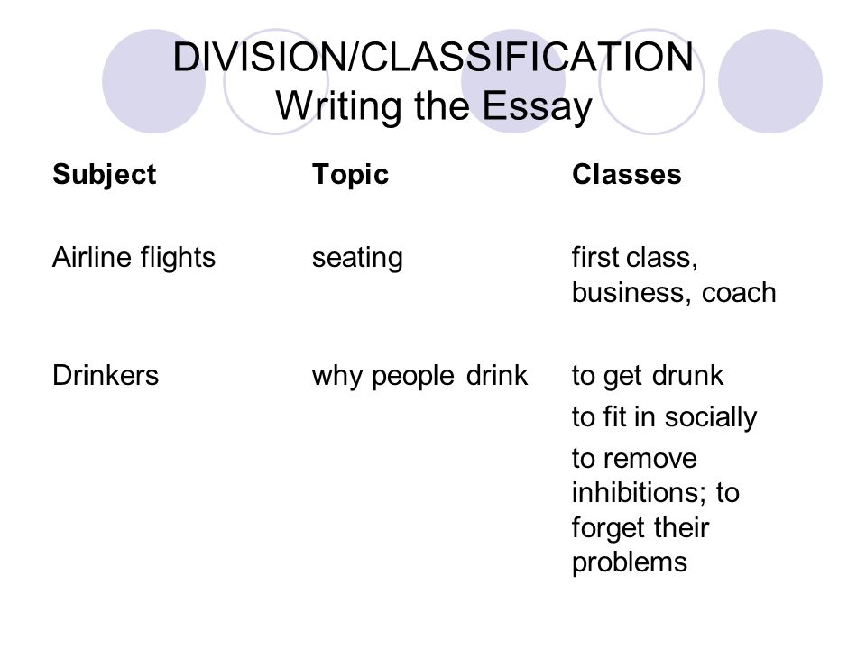 DIVISION/CLASSIFICATION Writing the Essay SubjectTopicClasses Airline flightsseatingfirst class, business, coach Drinkerswhy people drinkto get drunk