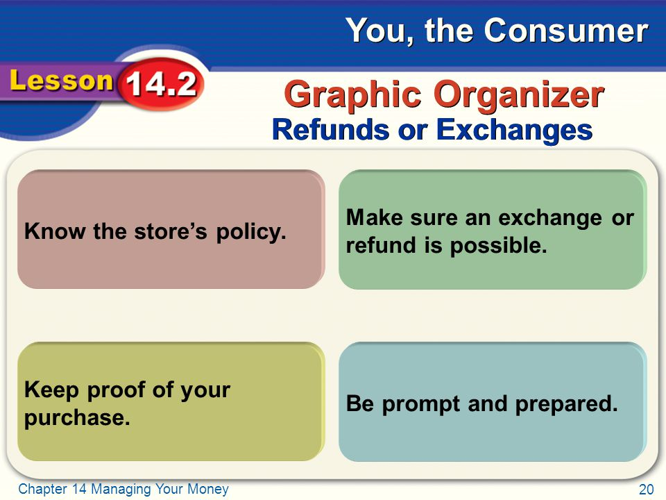 20 Chapter 14 Managing Your Money You, the Consumer     Refunds or Exchanges Graphic Organizer Know the store's policy.