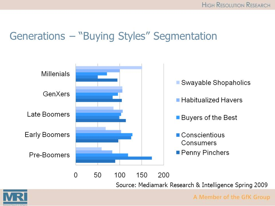 Generations – Buying Styles Segmentation Source: Mediamark Research & Intelligence Spring 2009