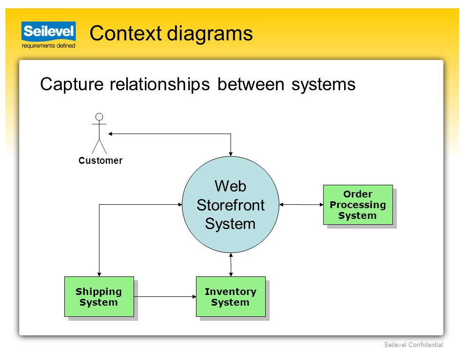 Seilevel Confidential Context diagrams Capture relationships between systems Shipping System Shipping System Inventory System Inventory System Web Storefront System Order Processing System Order Processing System Customer