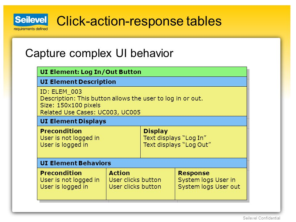 Seilevel Confidential Click-action-response tables Capture complex UI behavior UI Element: Log In/Out Button UI Element Description ID: ELEM_003 Description: This button allows the user to log in or out.