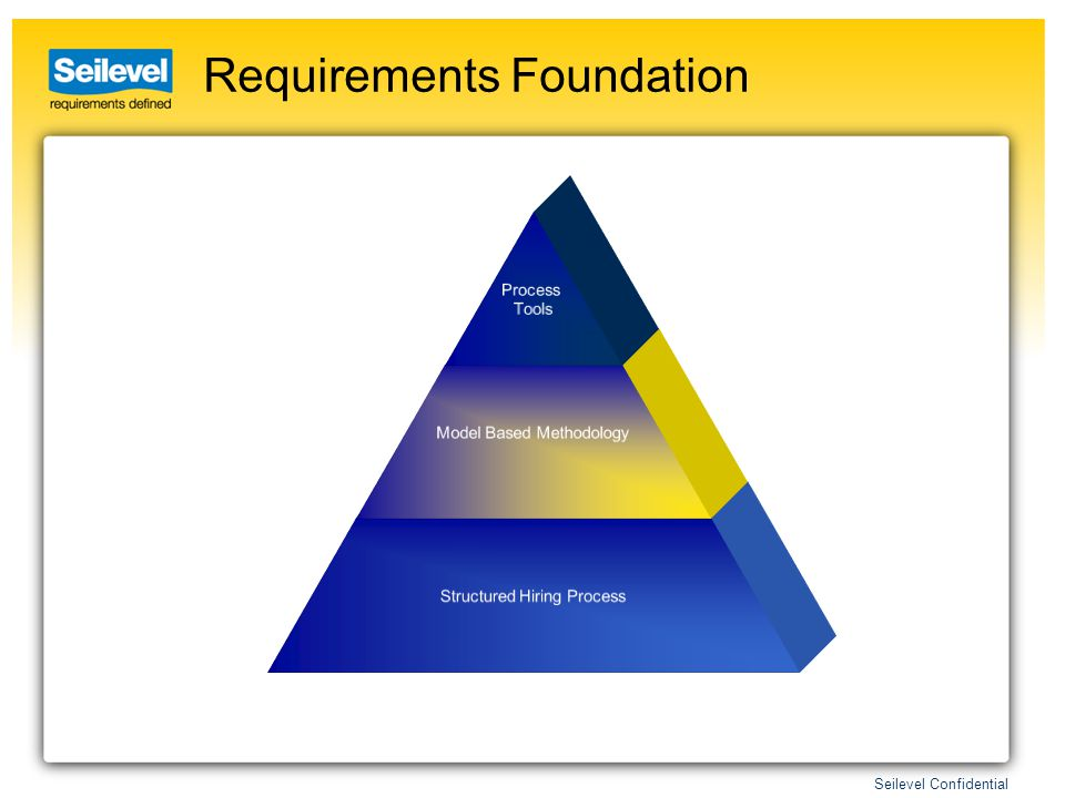 Seilevel Confidential Requirements Foundation Process Tools Model Based Methodology Structured Hiring Process