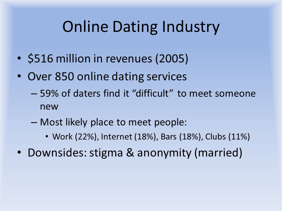 "Online Dating Industry $516 million in revenues (2005) Over 850 online dating services – 59% of daters find it ""difficult"" to meet someone new – Most"