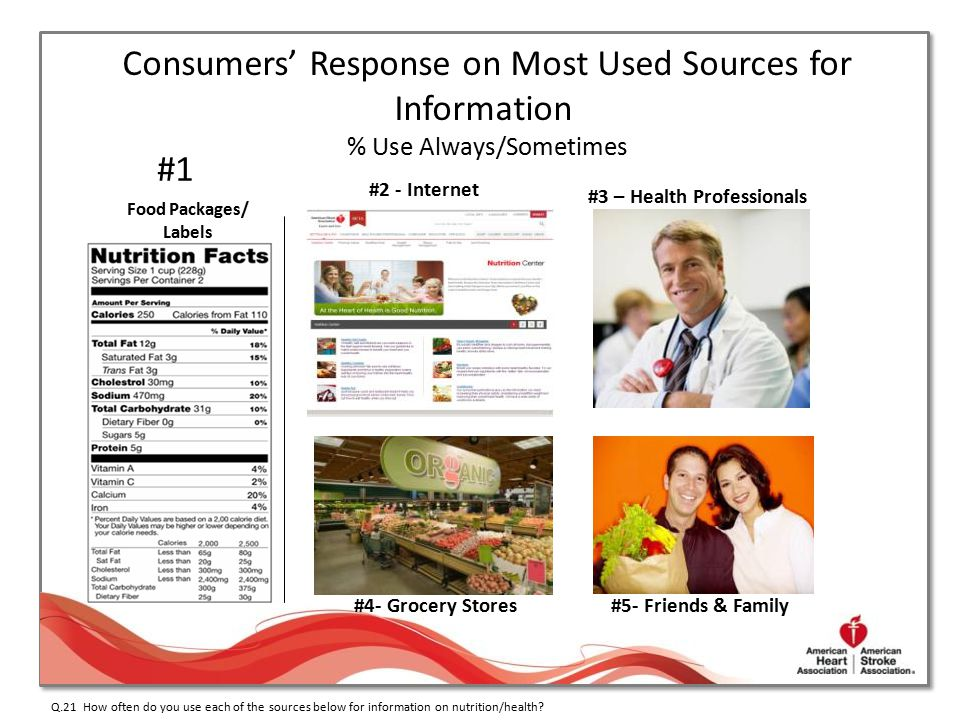 #1 #2 - Internet #3 – Health Professionals #4- Grocery Stores#5- Friends & Family Food Packages/ Labels Q.21 How often do you use each of the sources
