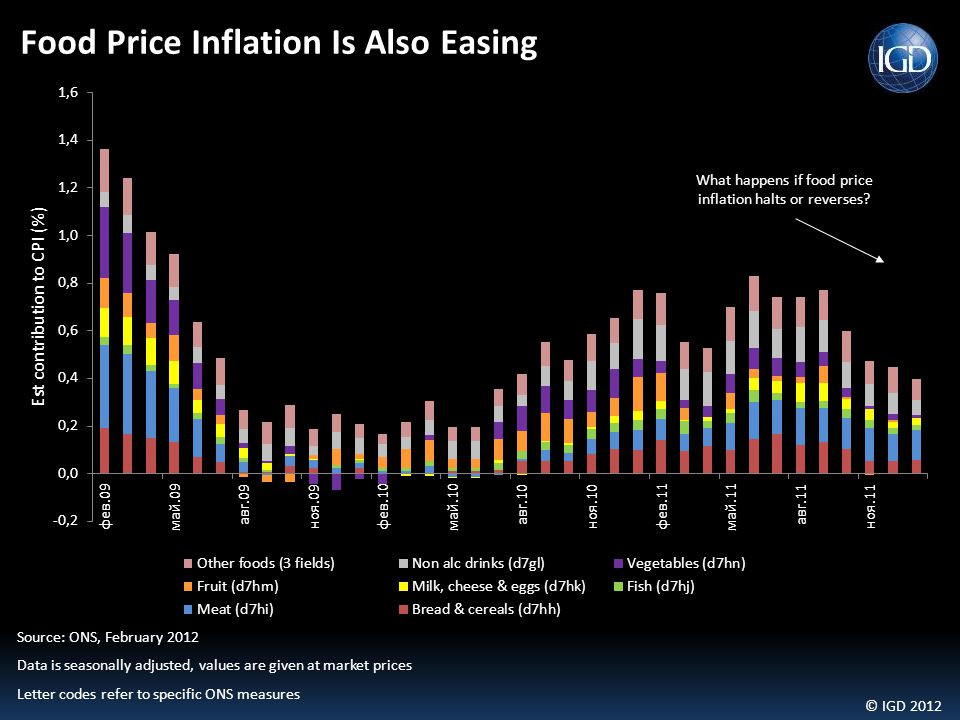 © IGD 2012 Source: ONS, February 2012 Data is seasonally adjusted, values are given at market prices Letter codes refer to specific ONS measures Food Price Inflation Is Also Easing What happens if food price inflation halts or reverses?