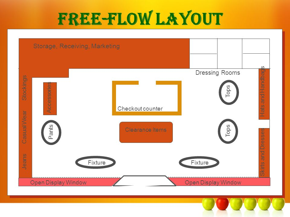 Free-Flow Layout Storage, Receiving, Marketing Dressing Rooms Checkout counter Clearance Items Fixture Jeans Casual Wear Stockings Accessories Pants T