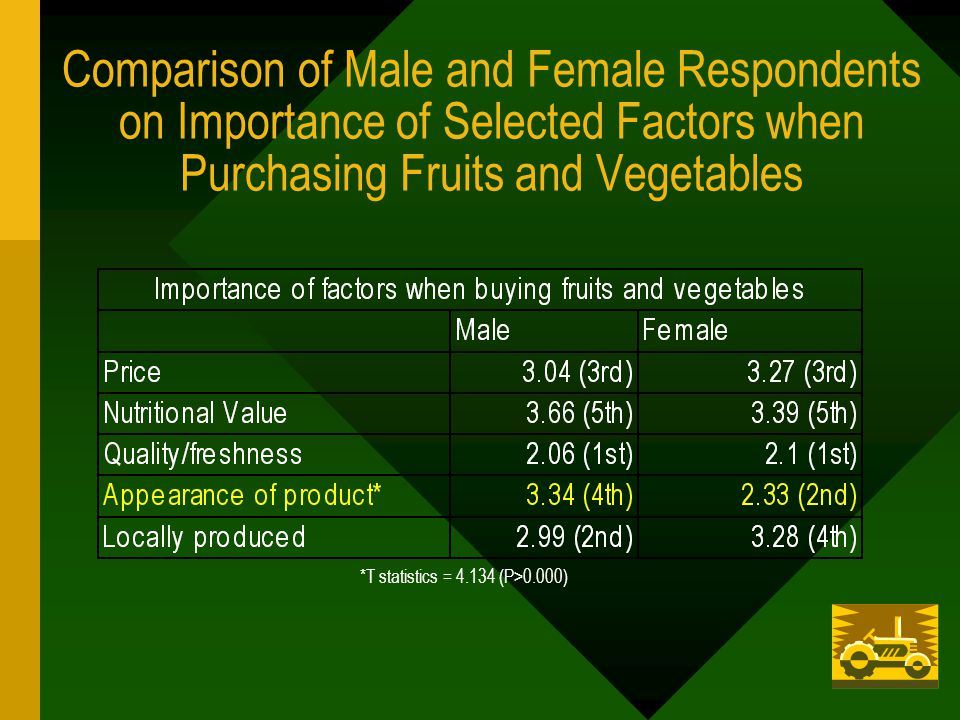 *T statistics = 4.134 (P>0.000) Comparison of Male and Female Respondents on Importance of Selected Factors when Purchasing Fruits and Vegetables