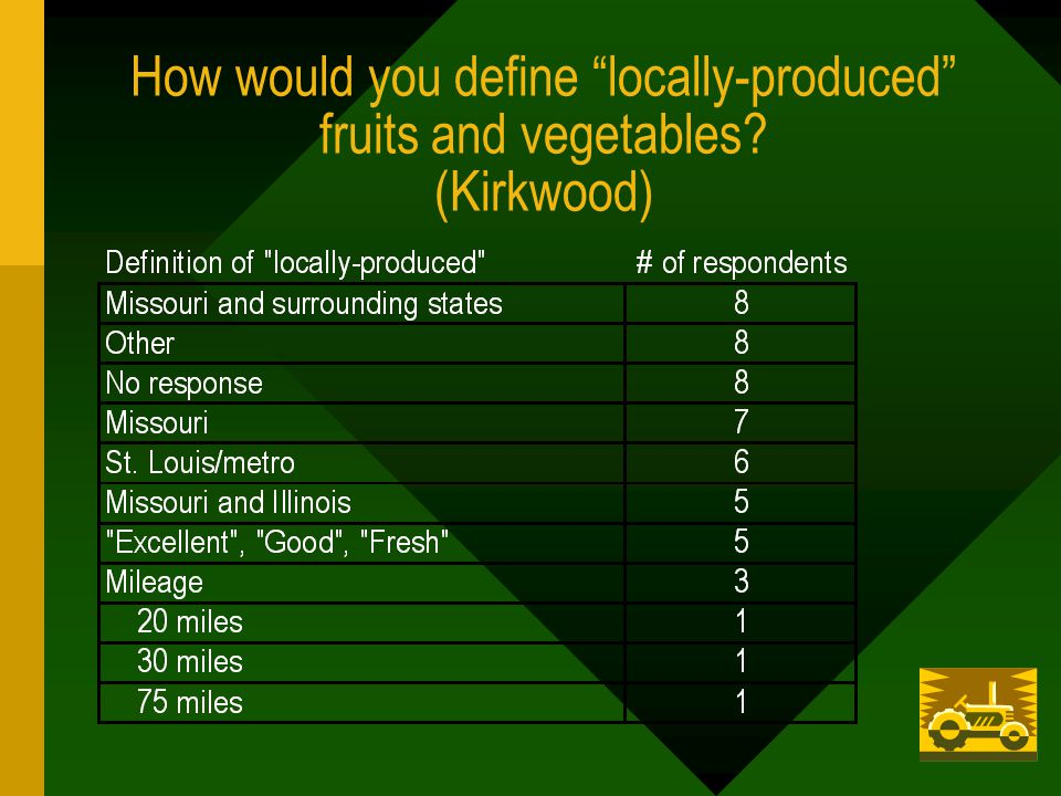 How would you define locally-produced fruits and vegetables (Kirkwood)