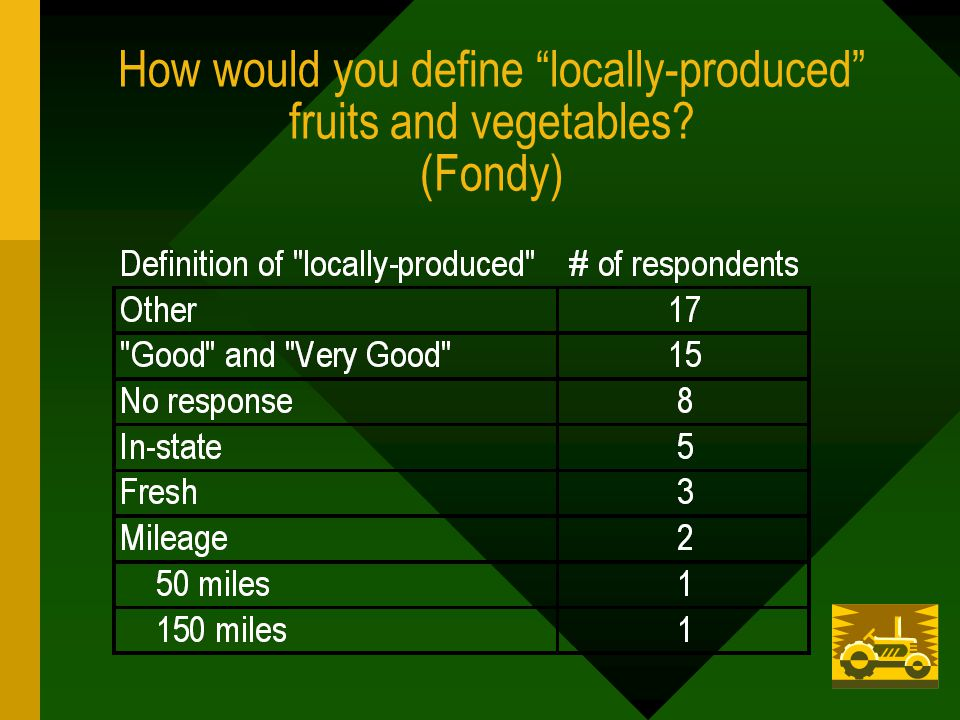 How would you define locally-produced fruits and vegetables (Fondy)
