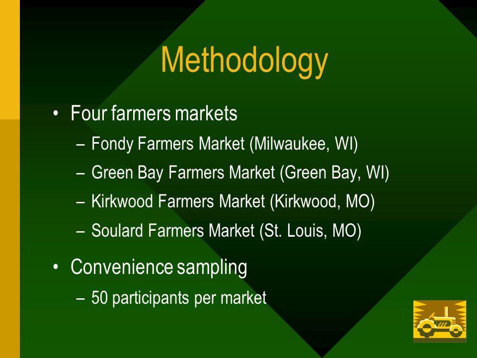 Methodology Four farmers markets –Fondy Farmers Market (Milwaukee, WI) –Green Bay Farmers Market (Green Bay, WI) –Kirkwood Farmers Market (Kirkwood, MO) –Soulard Farmers Market (St.