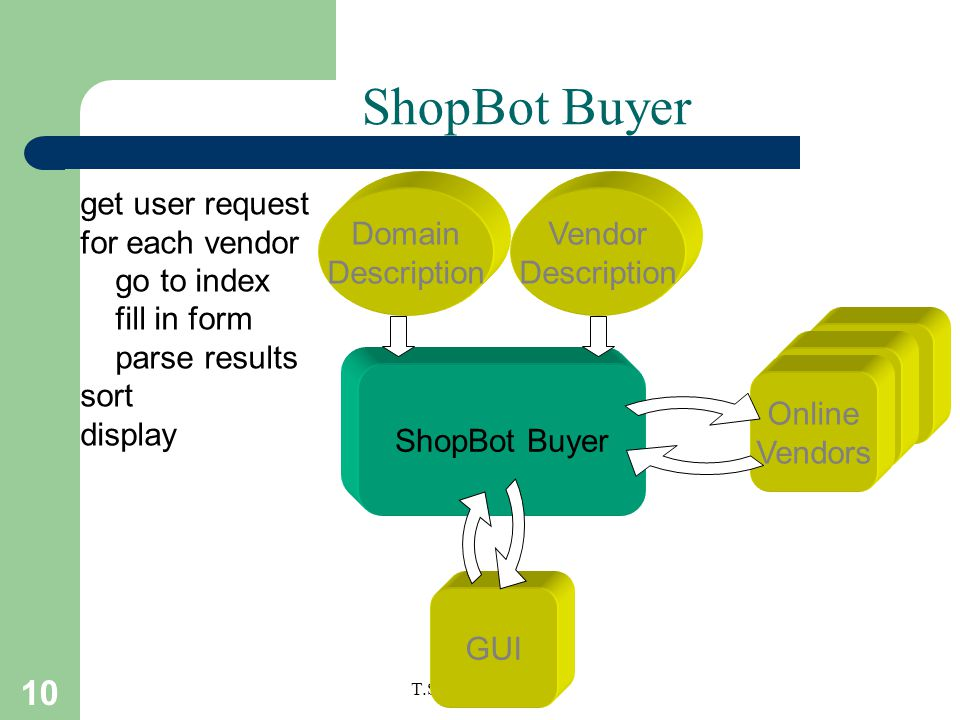10 T.Sharon-A.Frank ShopBot Buyer Domain Description Vendor Description ShopBot Buyer Online Vendors get user request for each vendor go to index fill in form parse results sort display GUI