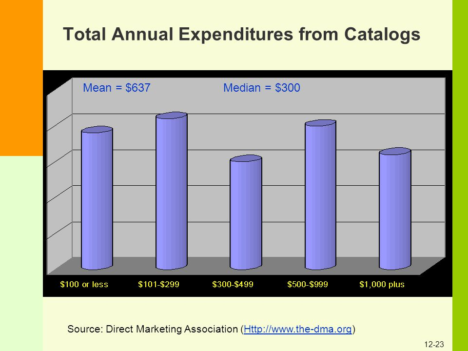 12-23 Total Annual Expenditures from Catalogs Source: Direct Marketing Association (Http://www.the-dma.org)Http://www.the-dma.org Mean = $637 Median =
