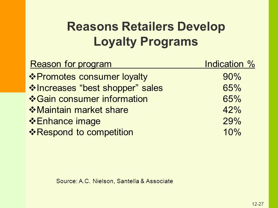 "12-27 Reasons Retailers Develop Loyalty Programs Source: A.C. Nielson, Santella & Associate  Promotes consumer loyalty90%  Increases ""best shopper"""