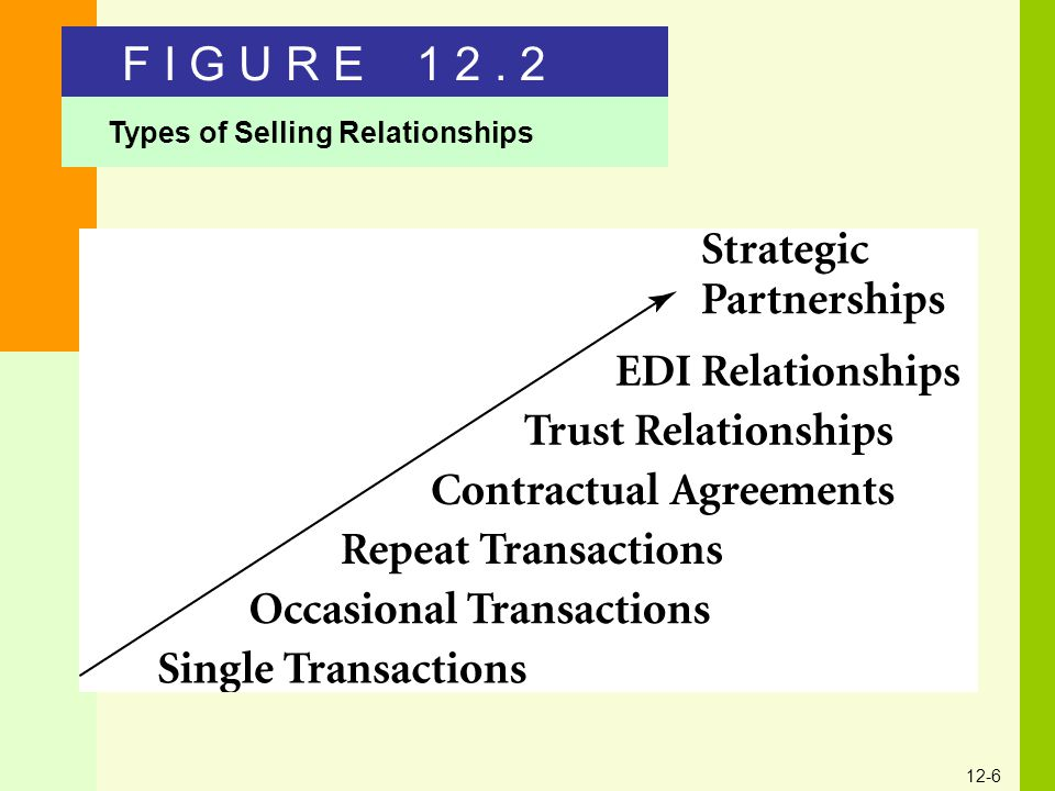 12-6 Types of Selling Relationships F I G U R E 1 2. 2