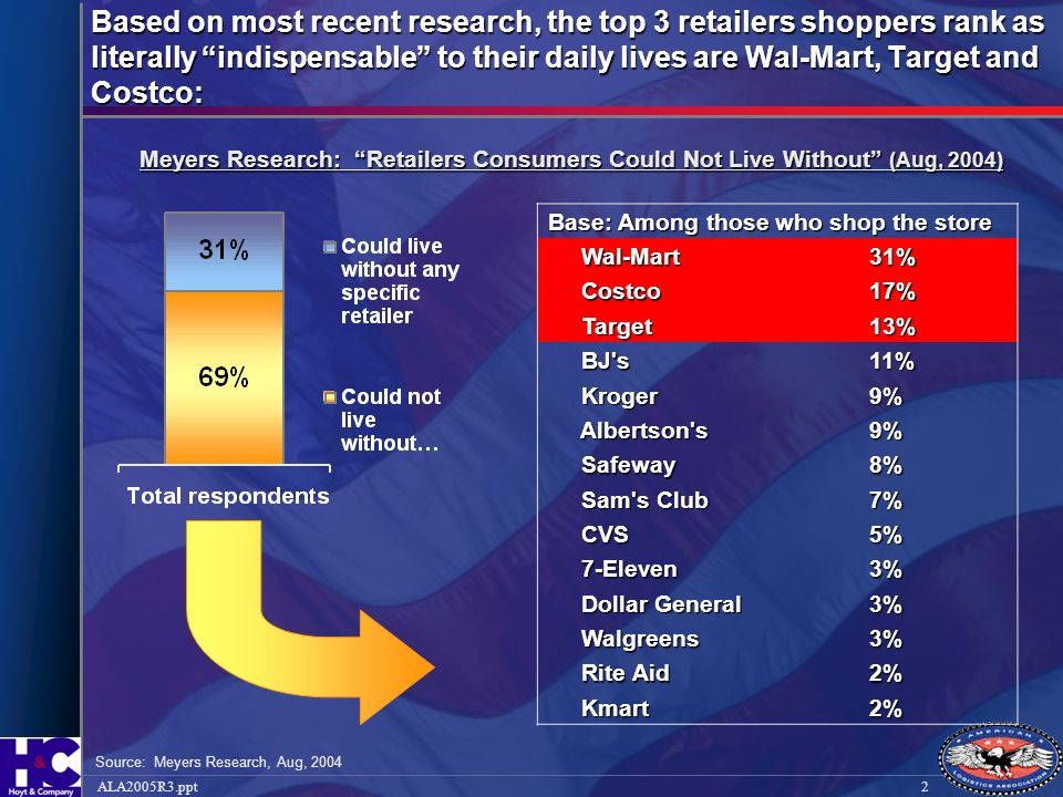 """2ALA2005R3.ppt Based on most recent research, the top 3 retailers shoppers rank as literally """"indispensable"""" to their daily lives are Wal-Mart, Target"""
