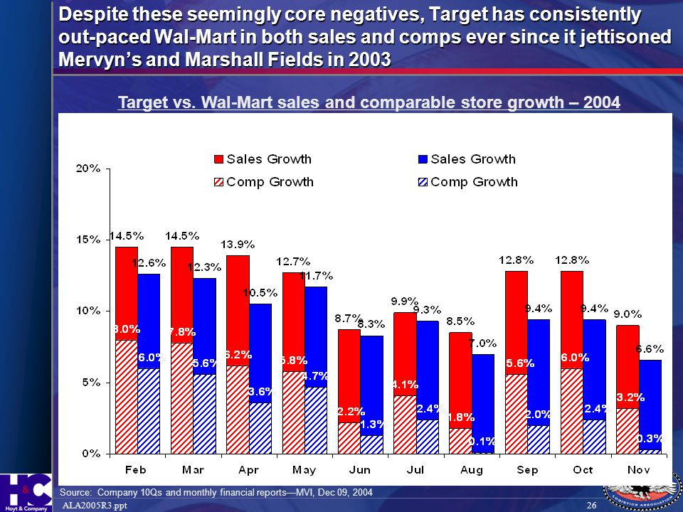 26ALA2005R3.ppt Despite these seemingly core negatives, Target has consistently out-paced Wal-Mart in both sales and comps ever since it jettisoned Me