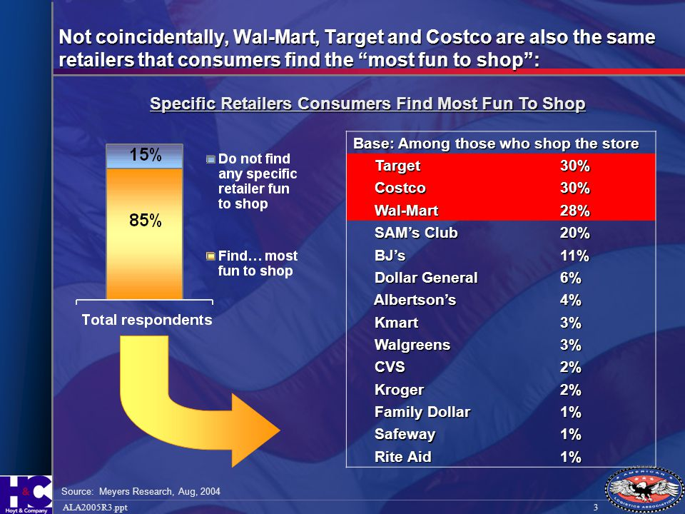 14ALA2005R3.ppt Wal-Mart Buying – How Buyers are Measured  Sales UnitsUnits DollarsDollars  Profit dollars  Margin %  Turns  Markdowns (e.g., maintained margin)  In-stock  Comparable store sales growth (in certain categories)  Less tangible measures: Respect for the individualRespect for the individual Service to customersService to customers Strive for excellenceStrive for excellence Wal-Mart Buyer – Key Performance Measures