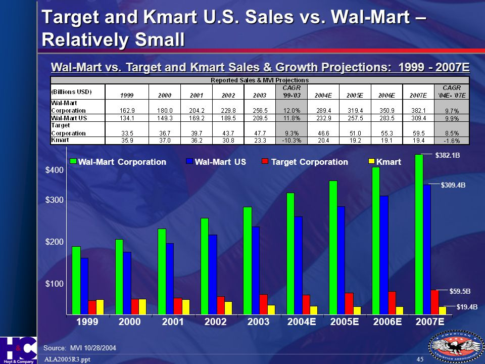 45ALA2005R3.ppt Target and Kmart U.S. Sales vs. Wal-Mart – Relatively Small Source: MVI 10/28/2004 Wal-Mart vs. Target and Kmart Sales & Growth Projec