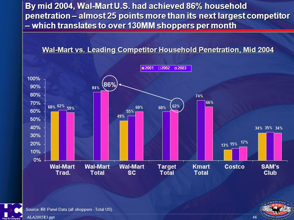 46ALA2005R3.ppt By mid 2004, Wal-Mart U.S. had achieved 86% household penetration – almost 25 points more than its next largest competitor – which tra