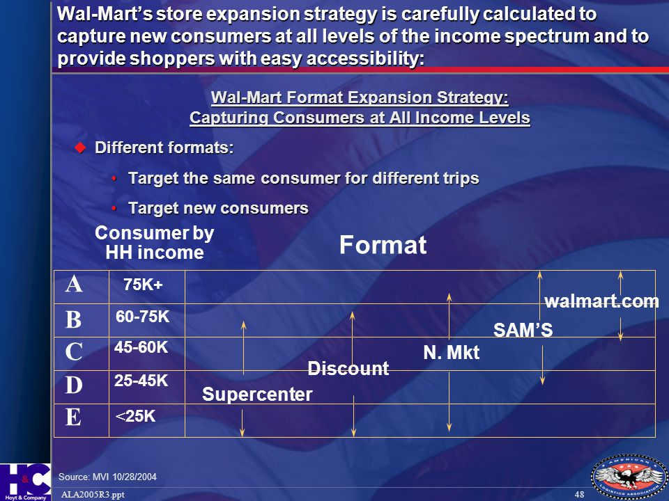 48ALA2005R3.ppt Wal-Mart's store expansion strategy is carefully calculated to capture new consumers at all levels of the income spectrum and to provi