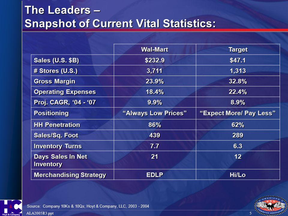 5ALA2005R3.ppt The Leaders – Snapshot of Current Vital Statistics: Wal-MartTarget Sales (U.S. $B) $232.9$47.1 # Stores (U.S.) 3,7111,313 Gross Margin