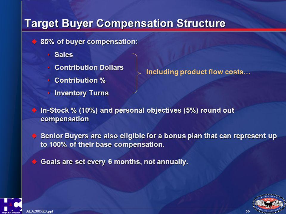 56ALA2005R3.ppt  85% of buyer compensation: SalesSales Contribution DollarsContribution Dollars Contribution %Contribution % Inventory TurnsInventory