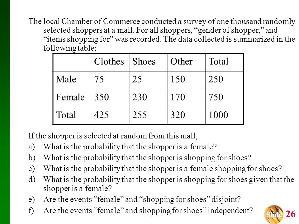 Slide Slide 26 ClothesShoesOtherTotal Male7525150250 Female350230170750 Total4252553201000 The local Chamber of Commerce conducted a survey of one tho