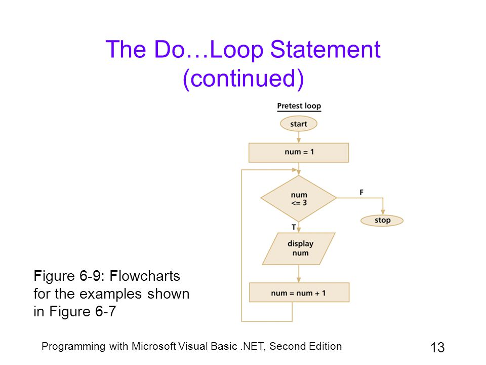 Programming with Microsoft Visual Basic.NET, Second Edition 13 The Do…Loop Statement (continued) Figure 6-9: Flowcharts for the examples shown in Figu