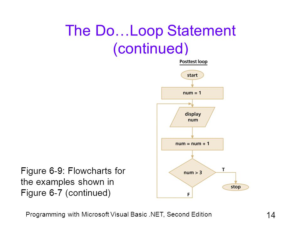 Programming with Microsoft Visual Basic.NET, Second Edition 14 The Do…Loop Statement (continued) Figure 6-9: Flowcharts for the examples shown in Figu