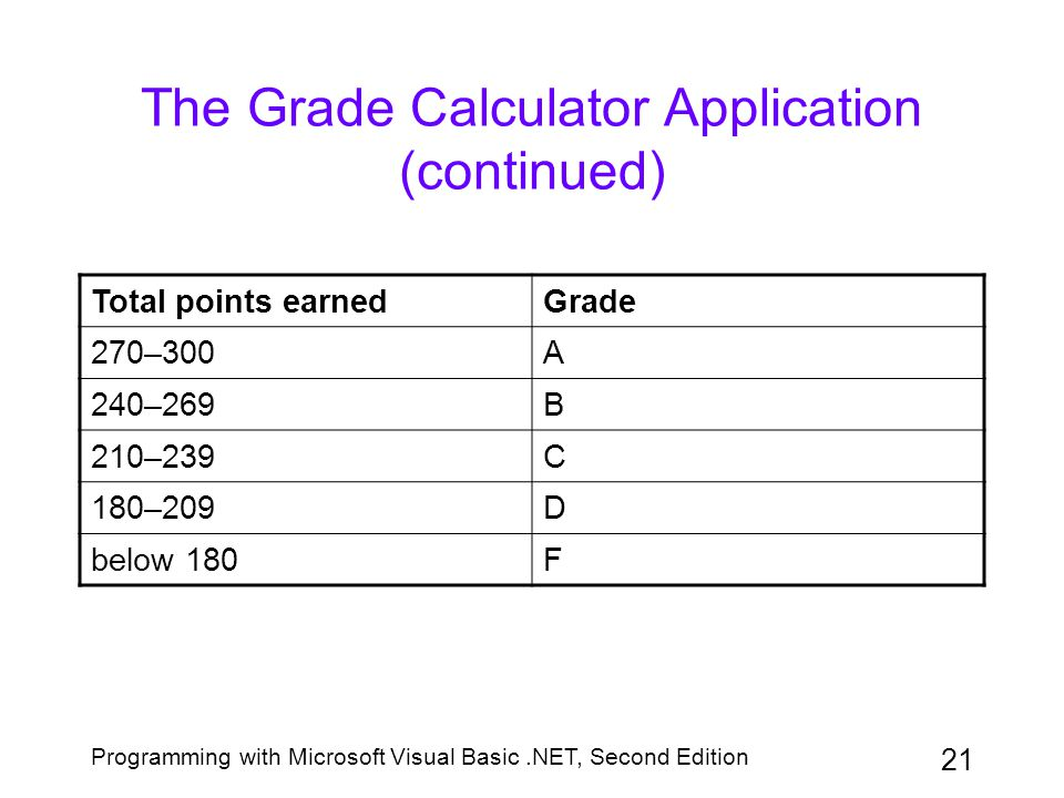 Programming with Microsoft Visual Basic.NET, Second Edition 22 The Grade Calculator Application (continued) uiAssignGradeButton's Click event procedure –Allows Professor Arkins to enter each student's test scores, and then assign the appropriate grade –Contains two loops, one nested within the other –A For...Next statement controls the inner loop
