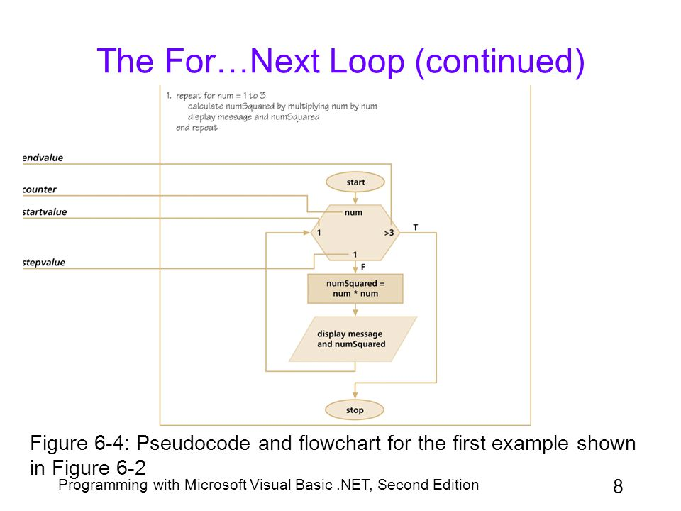 Programming with Microsoft Visual Basic.NET, Second Edition 8 The For…Next Loop (continued) Figure 6-4: Pseudocode and flowchart for the first example