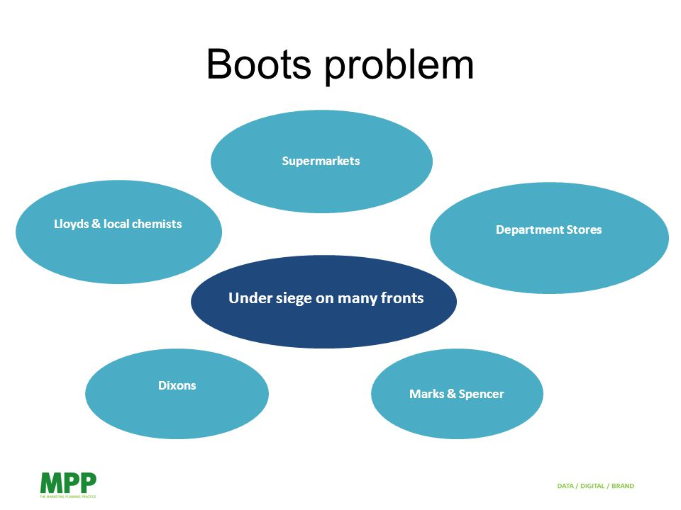 Boots problem Under siege on many fronts Lloyds & local chemists Supermarkets Department Stores Dixons Marks & Spencer