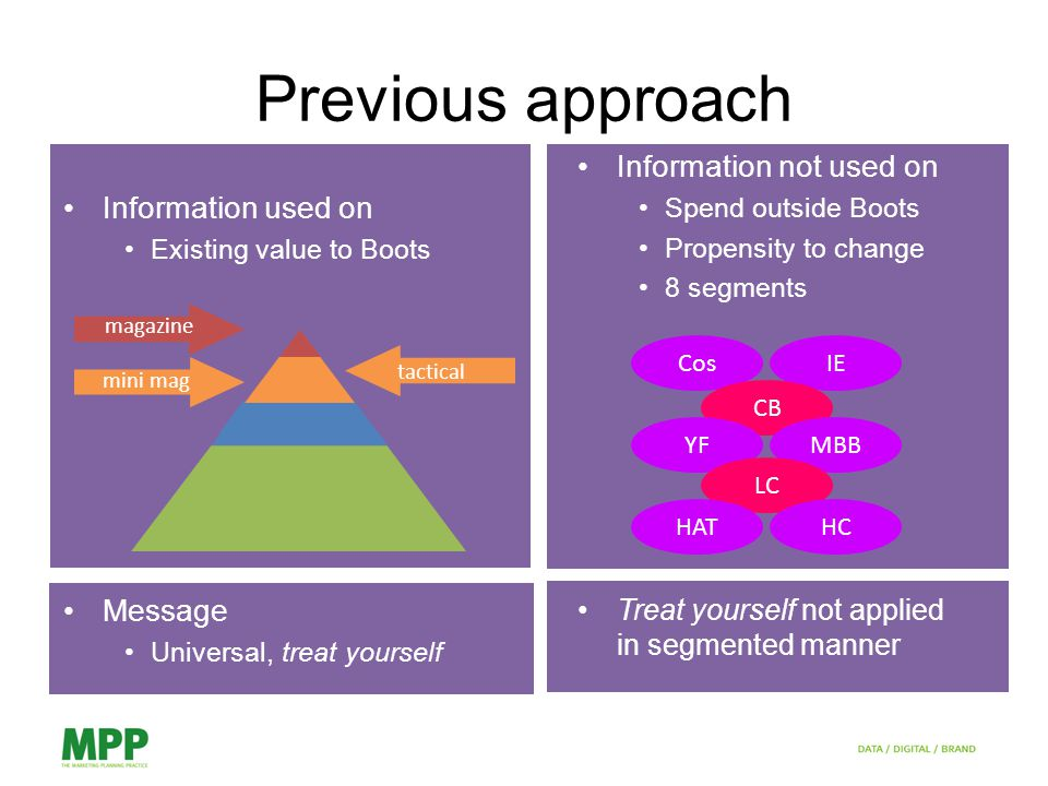 Information used on Existing value to Boots Message Universal, treat yourself Previous approach magazine mini mag tactical Information not used on Spend outside Boots Propensity to change 8 segments Treat yourself not applied in segmented manner CosIE CB YFMBB LC HATHC
