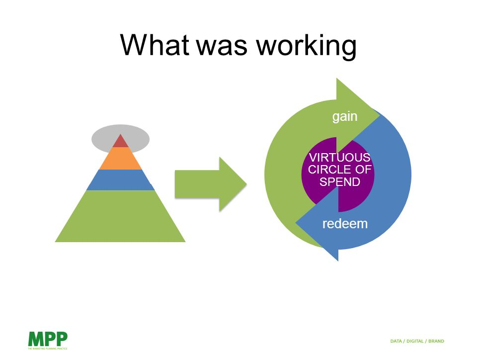 What was working gain redeem VIRTUOUS CIRCLE OF SPEND