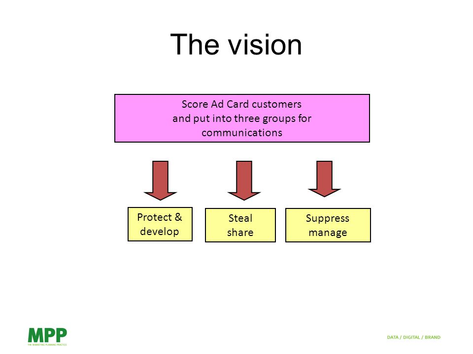 The vision Score Ad Card customers and put into three groups for communications Protect & develop Steal share Suppress manage
