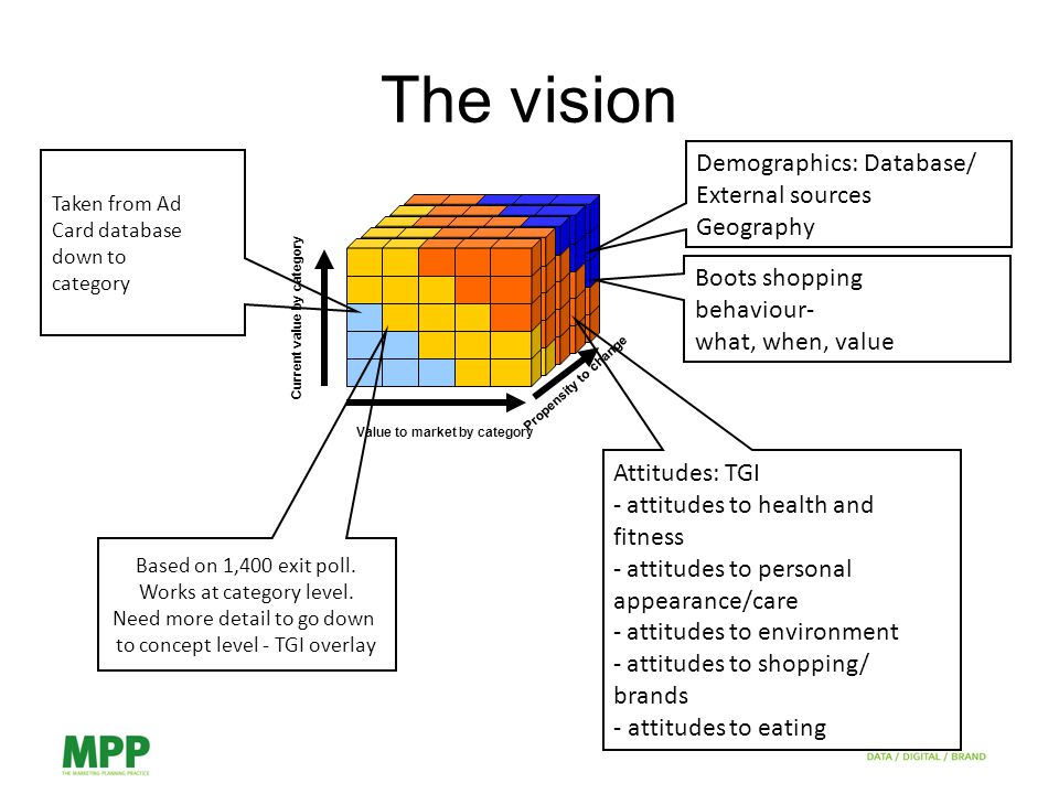 The vision Based on 1,400 exit poll. Works at category level.