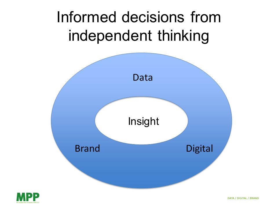 Insight Data DigitalBrand Informed decisions from independent thinking