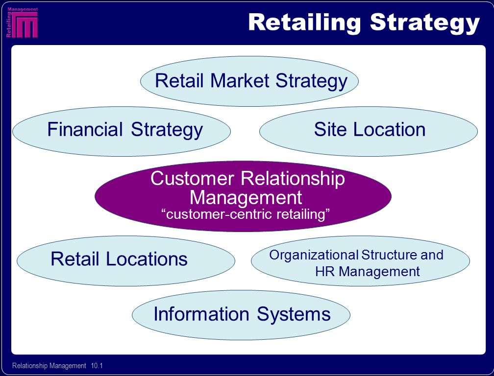 Relationship Management 10.12 Successful Customer Centric Strategies: 4 Key Elements CRM Strategy Components Consistency Across Functions Execution Performance Monitoring Effective Segmentation Customer Experience Business Processes Right Skill Sets & Mindsets Right Technology Marketing Sales Service Vendors, etc.