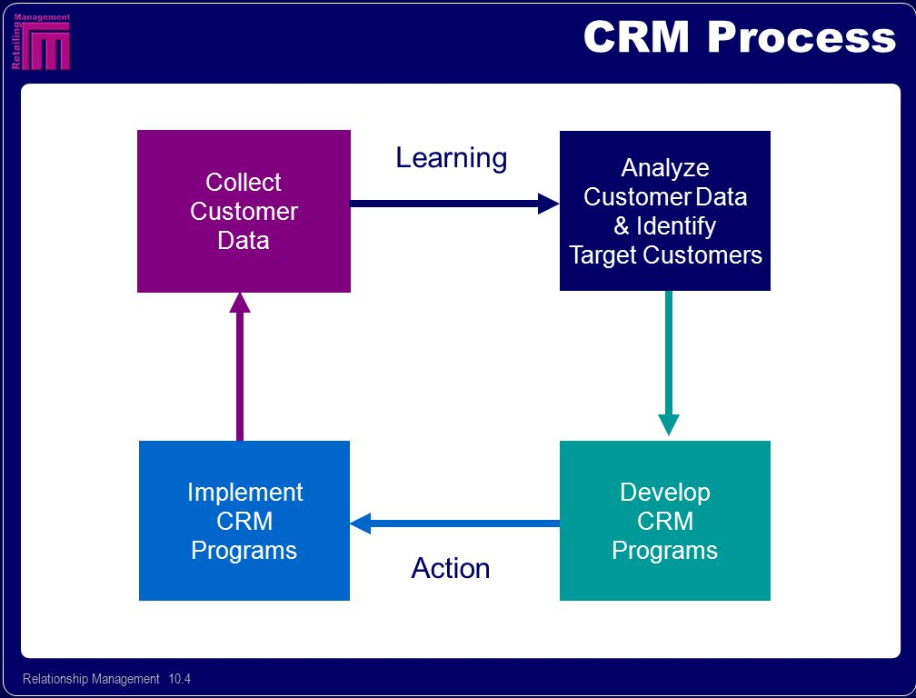 Relationship Management 10.25 Implementing CRM Programs  Need systems, databases  Close coordination between departments – marketing, MIS, store operations, HR  Shift in orientation Product CentricCustomer Centric +
