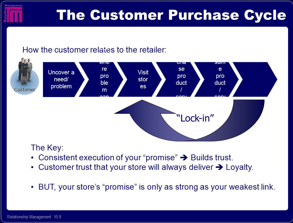 Relationship Management 10.10 What is a customer centric relationship.