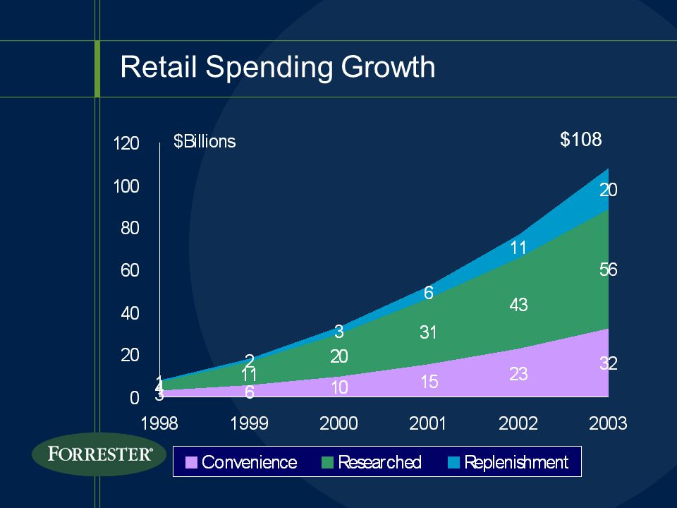 Retail Spending Growth $108