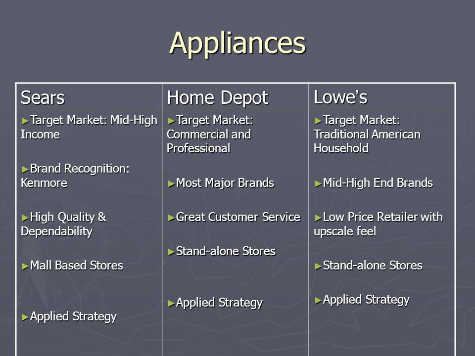 Appliances Sears Home Depot Lowe ' s ► Target Market: Mid-High Income ► Brand Recognition: Kenmore ► High Quality & Dependability ► Mall Based Stores ► Applied Strategy ► Target Market: Commercial and Professional ► Most Major Brands ► Great Customer Service ► Stand-alone Stores ► Applied Strategy ► Target Market: Traditional American Household ► Mid-High End Brands ► Low Price Retailer with upscale feel ► Stand-alone Stores ► Applied Strategy