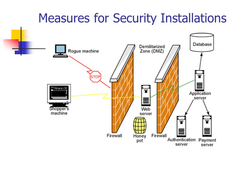 Measures for Security Installations