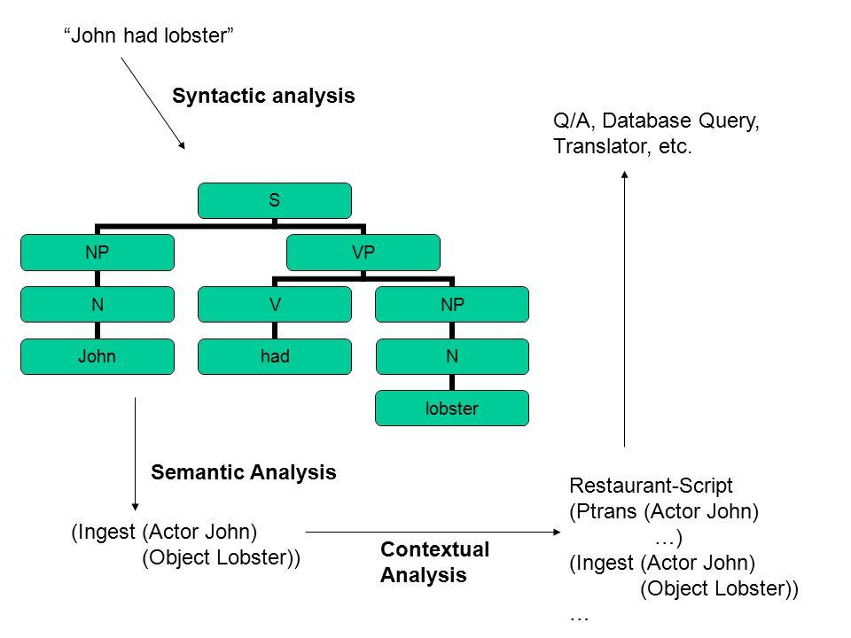 """John had lobster"" S NP N John VP V had NP N lobster Syntactic analysis Semantic Analysis (Ingest (Actor John) (Object Lobster)) Restaurant-Script (Pt"