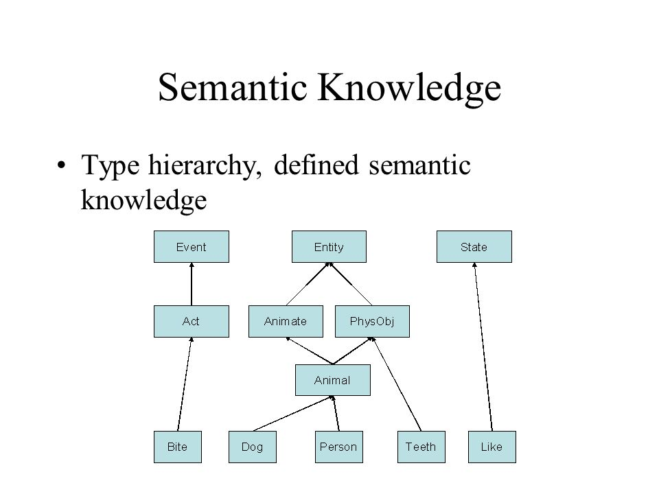 Semantic Knowledge Type hierarchy, defined semantic knowledge