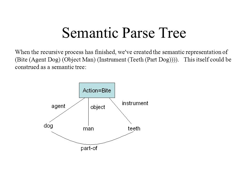 Semantic Parse Tree When the recursive process has finished, we've created the semantic representation of (Bite (Agent Dog) (Object Man) (Instrument (