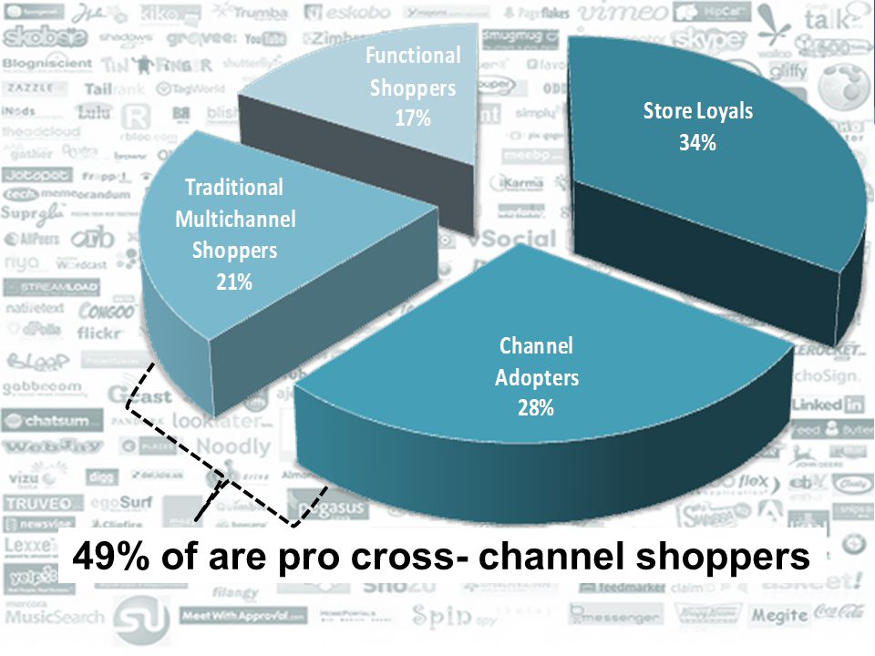 26 49% of are pro cross- channel shoppers