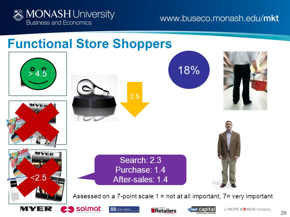 29 Functional Store Shoppers 18% <2.5 Assessed on a 7-point scale 1 = not at all important, 7= very important > 4.5 2.5 Search: 2.3 Purchase: 1.4 After-sales: 1.4