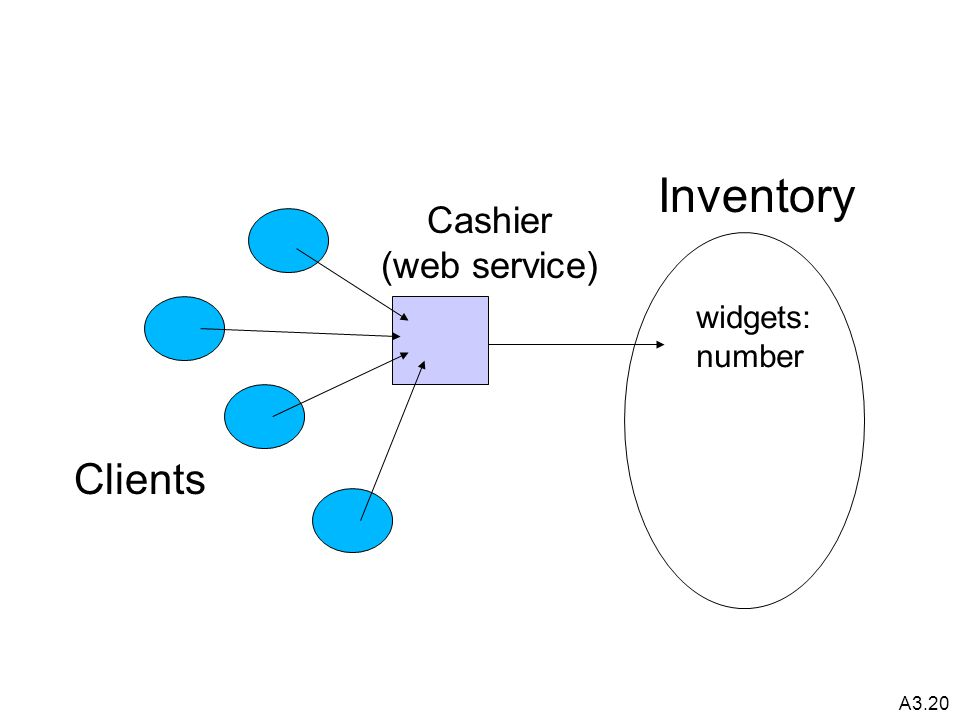 A3.20 Inventory widgets: number Clients Cashier (web service)
